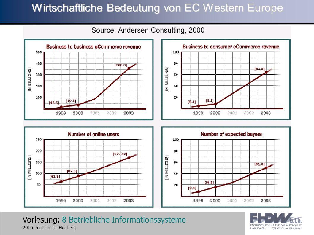 Wirtschaftliche Bedeutung von EC Western Europe