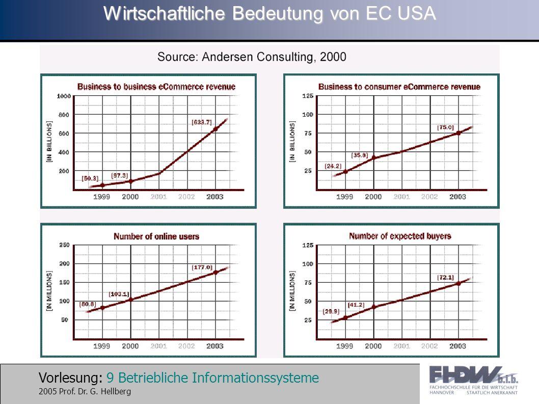 Wirtschaftliche Bedeutung von EC USA