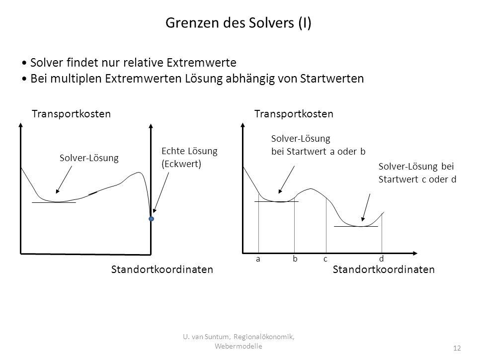 Grenzen des Solvers (I)