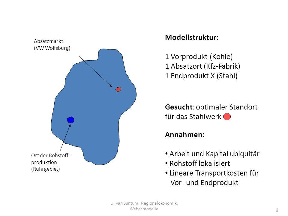 U. van Suntum, Regionalökonomik, Webermodelle
