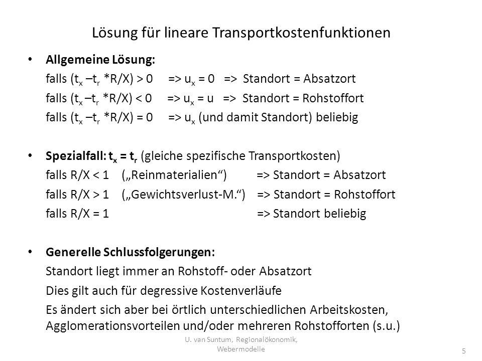 Lösung für lineare Transportkostenfunktionen
