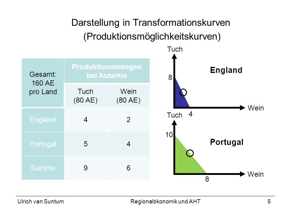 Darstellung in Transformationskurven (Produktionsmöglichkeitskurven)
