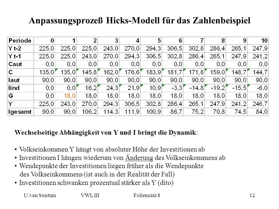 Anpassungsprozeß Hicks-Modell für das Zahlenbeispiel
