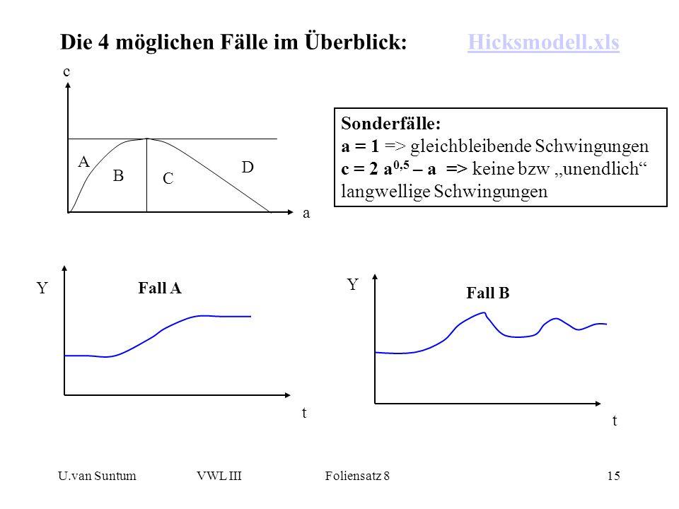 Die 4 möglichen Fälle im Überblick: Hicksmodell.xls