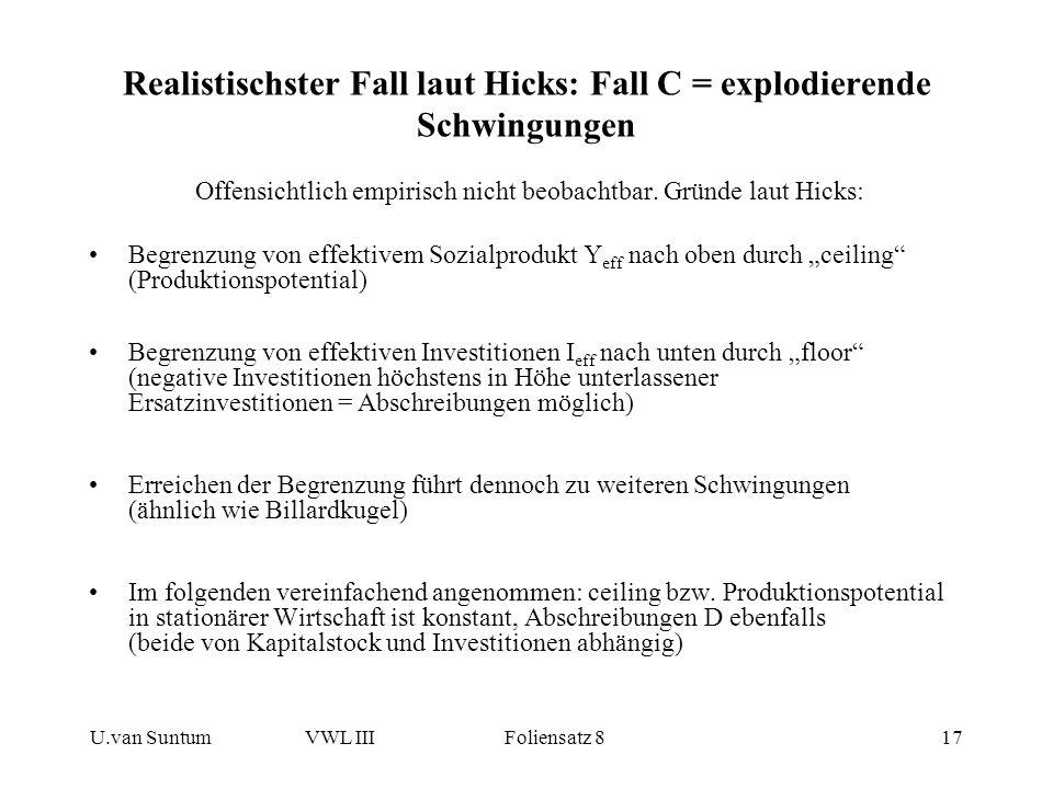 Realistischster Fall laut Hicks: Fall C = explodierende Schwingungen