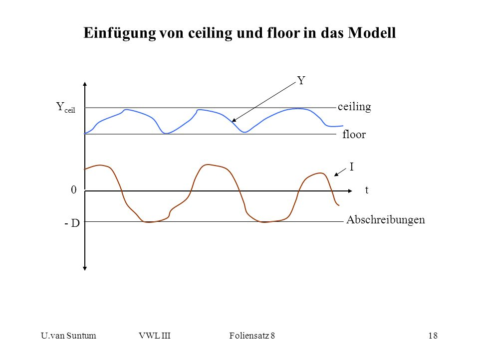 Einfügung von ceiling und floor in das Modell