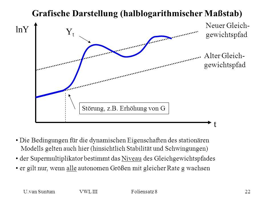 Grafische Darstellung (halblogarithmischer Maßstab)