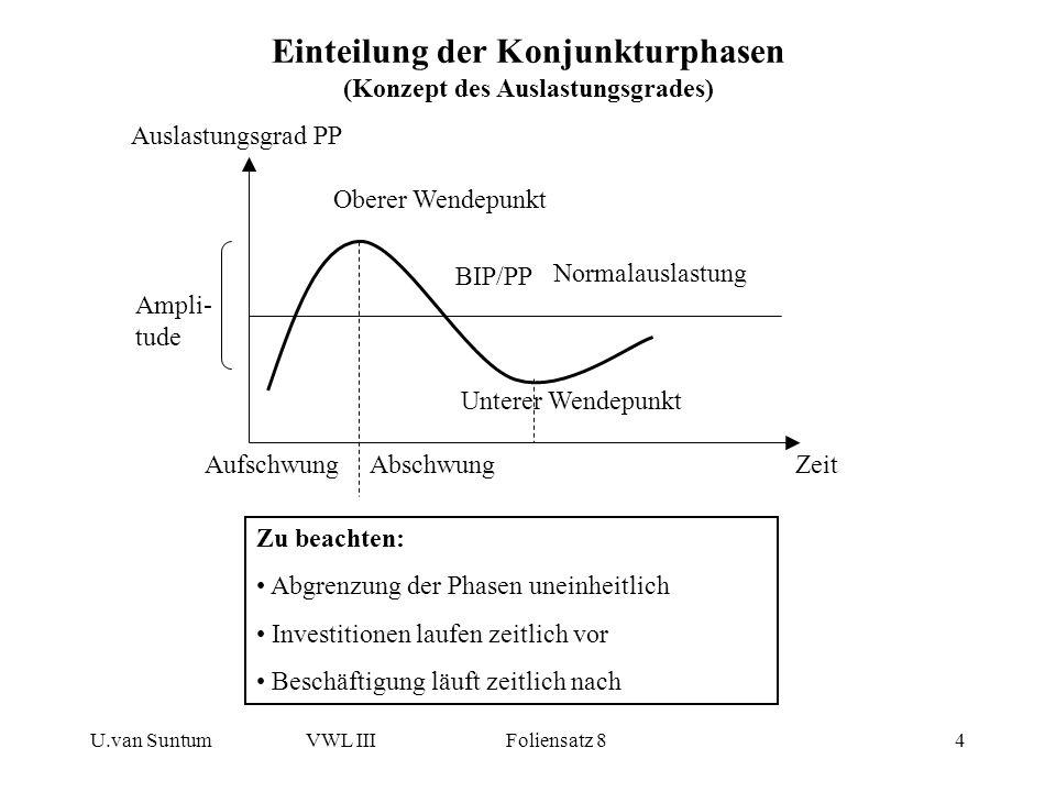 Einteilung der Konjunkturphasen (Konzept des Auslastungsgrades)