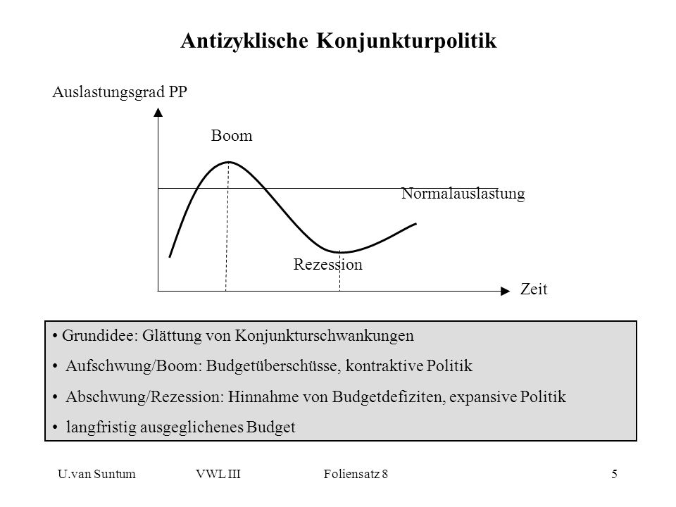 Antizyklische Konjunkturpolitik