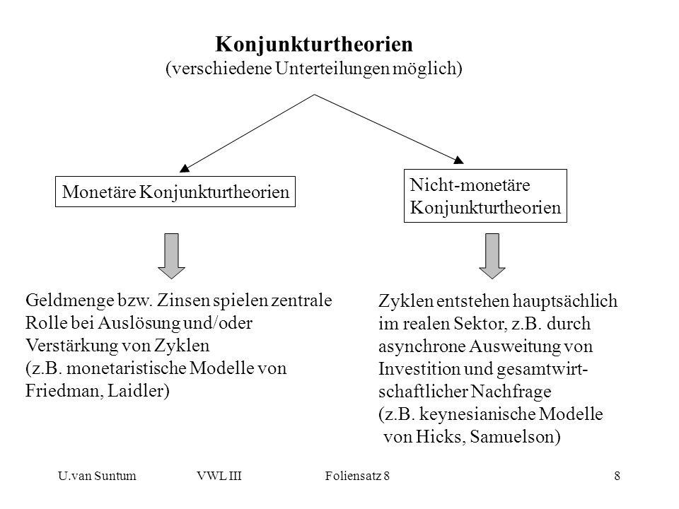 Konjunkturtheorien (verschiedene Unterteilungen möglich)