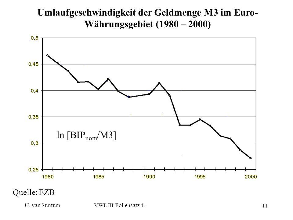 Umlaufgeschwindigkeit der Geldmenge M3 im Euro-Währungsgebiet (1980 – 2000)