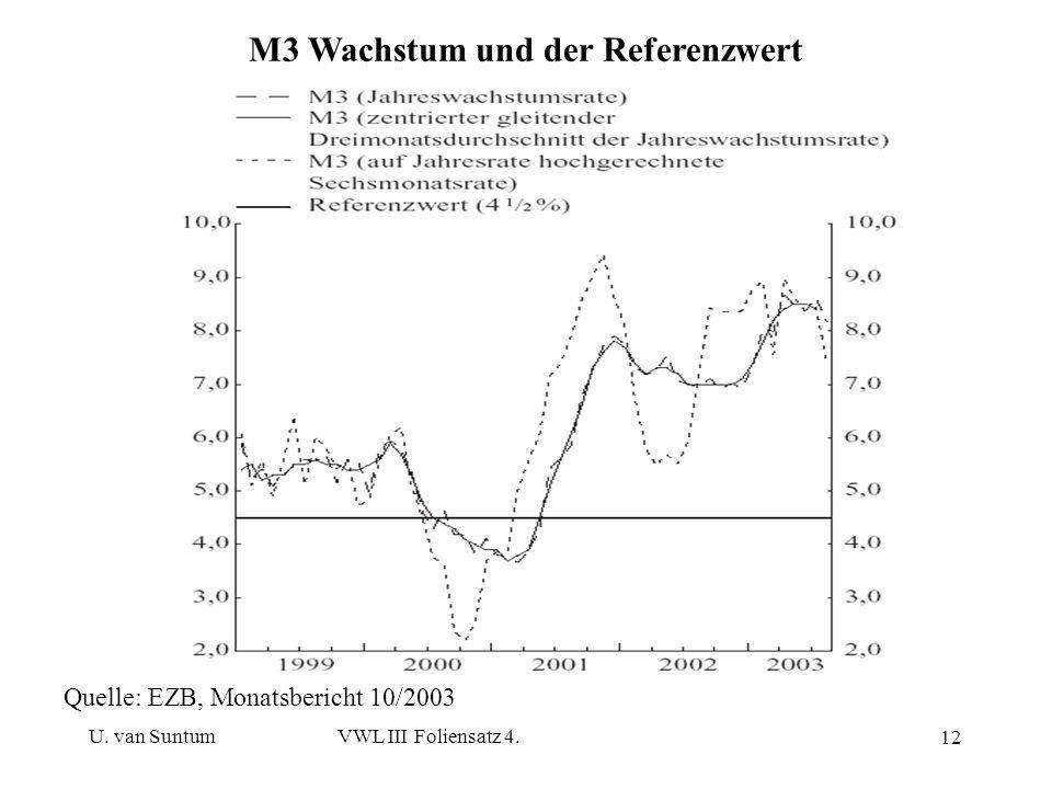 M3 Wachstum und der Referenzwert
