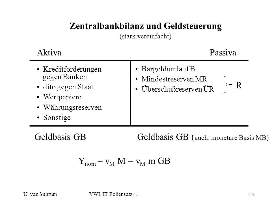 Zentralbankbilanz und Geldsteuerung