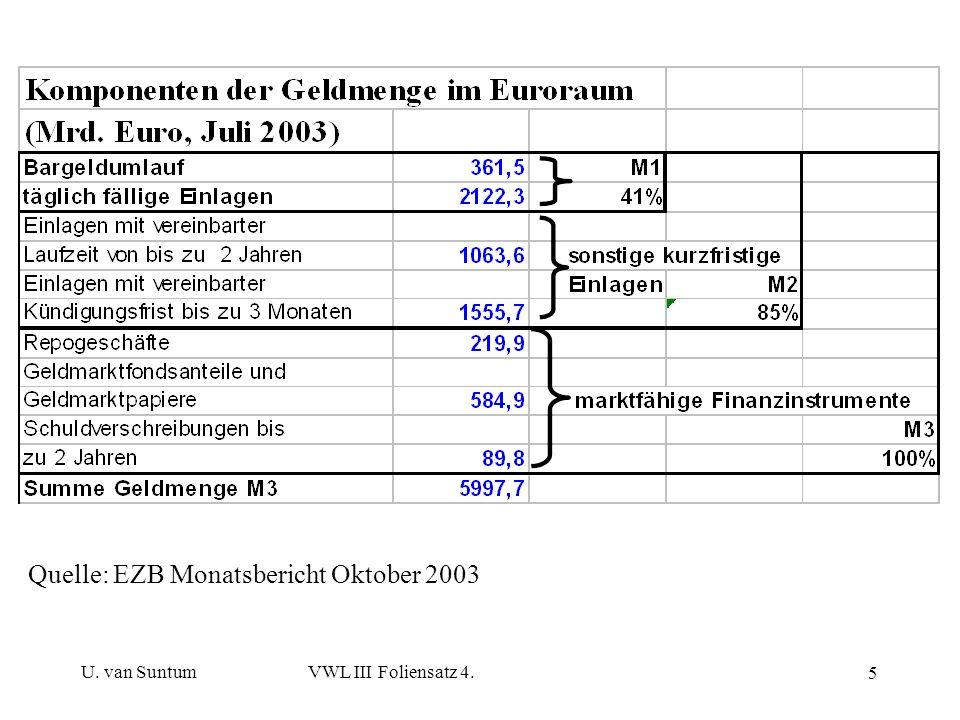 Quelle: EZB Monatsbericht Oktober 2003