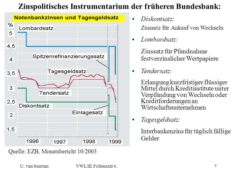 Zinspolitisches Instrumentarium der früheren Bundesbank:
