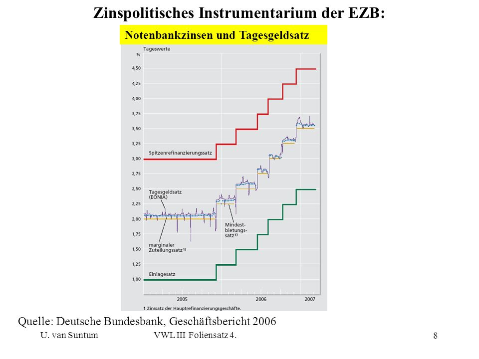 Zinspolitisches Instrumentarium der EZB:
