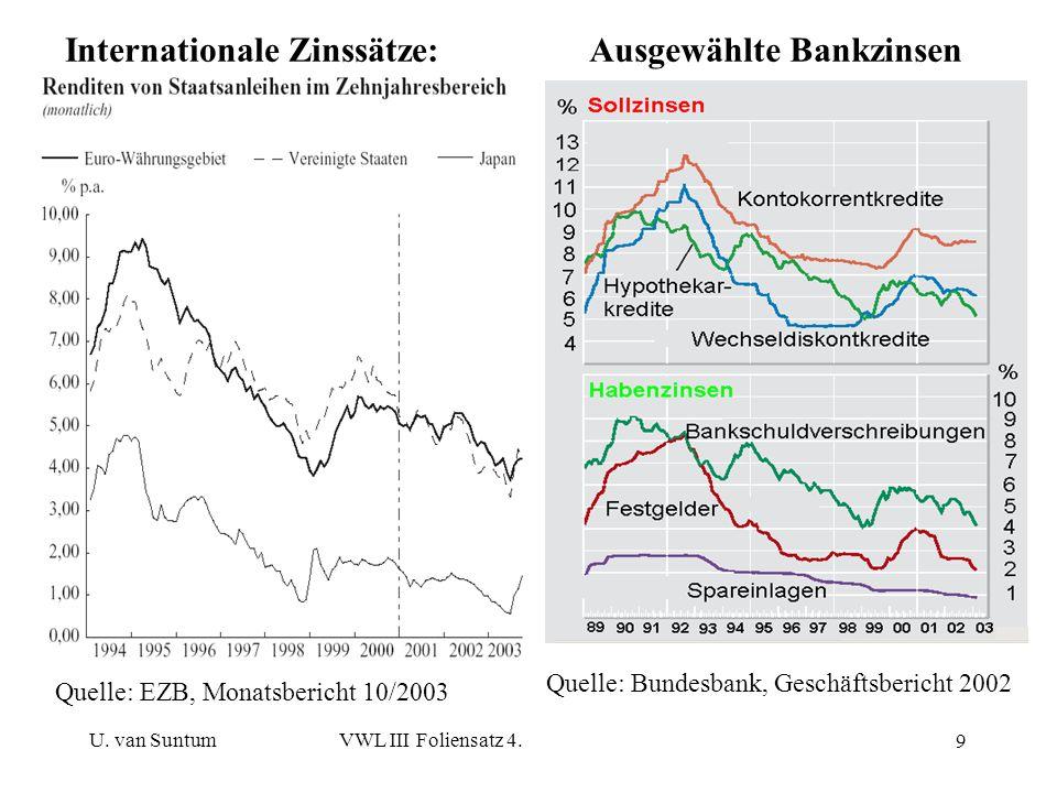 Internationale Zinssätze: Ausgewählte Bankzinsen