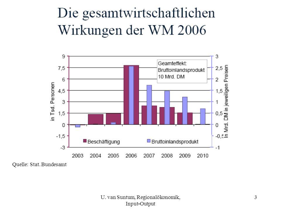 U. van Suntum, Regionalökonomik, Input-Output