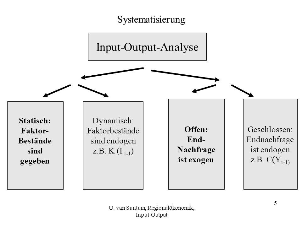 Input-Output-Analyse