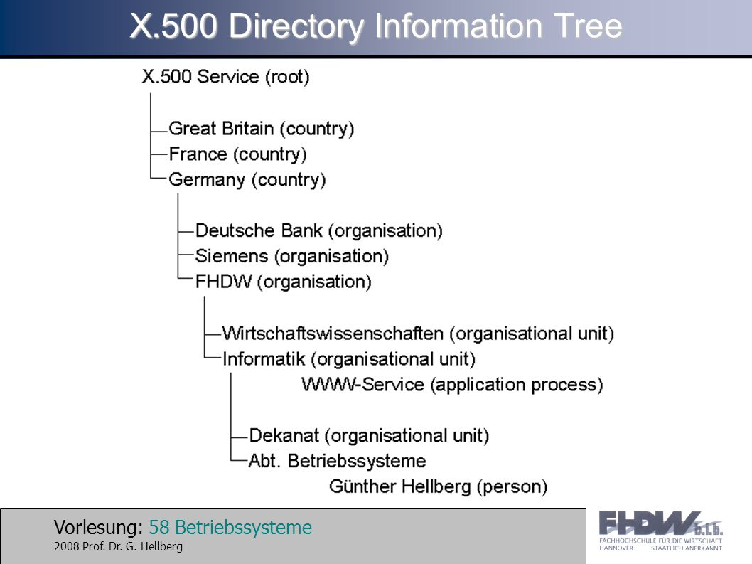 X.500 Directory Information Tree