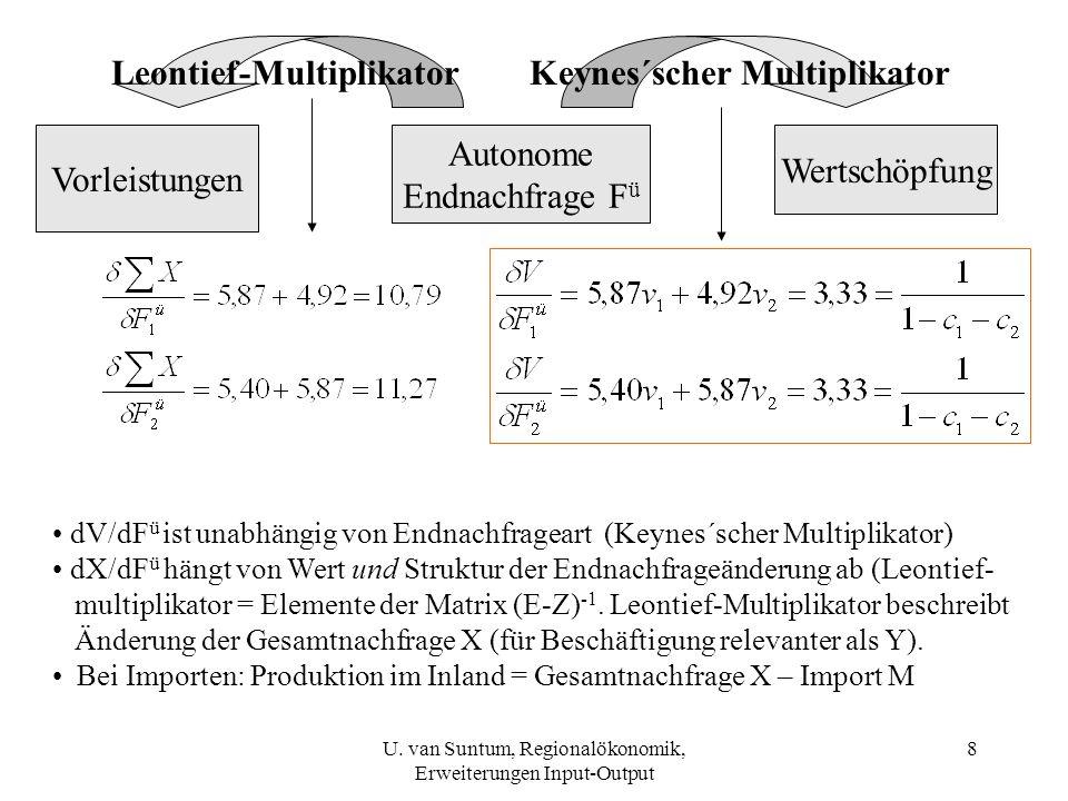 Leontief-Multiplikator Keynes´scher Multiplikator
