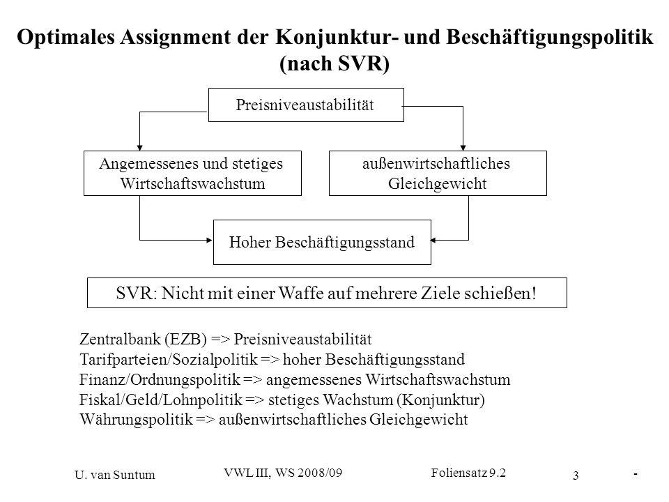 Optimales Assignment der Konjunktur- und Beschäftigungspolitik (nach SVR)