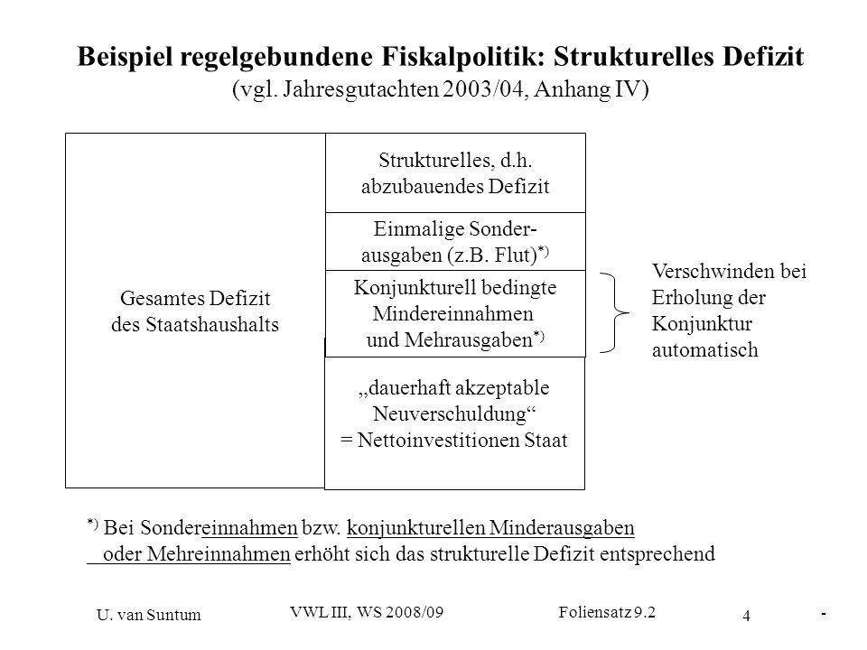 Beispiel regelgebundene Fiskalpolitik: Strukturelles Defizit
