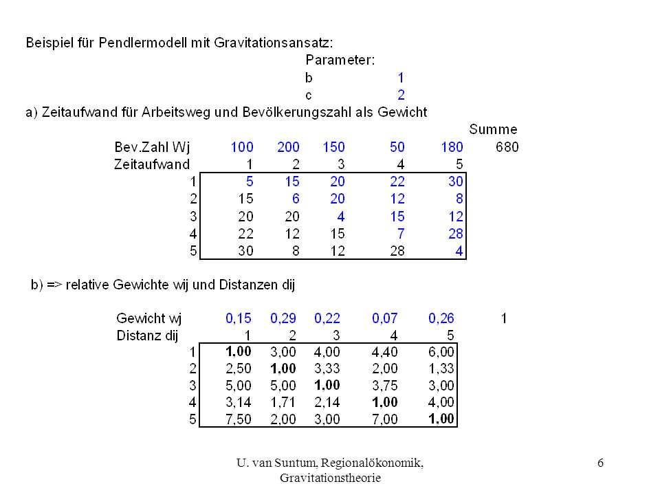 U. van Suntum, Regionalökonomik, Gravitationstheorie