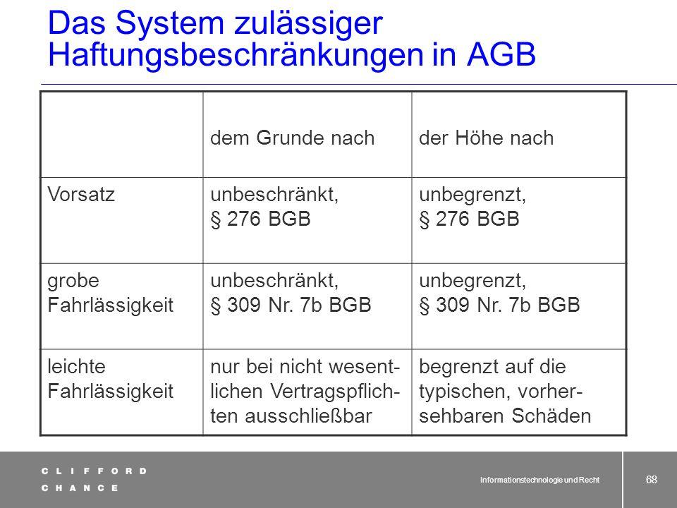 Das System zulässiger Haftungsbeschränkungen in AGB