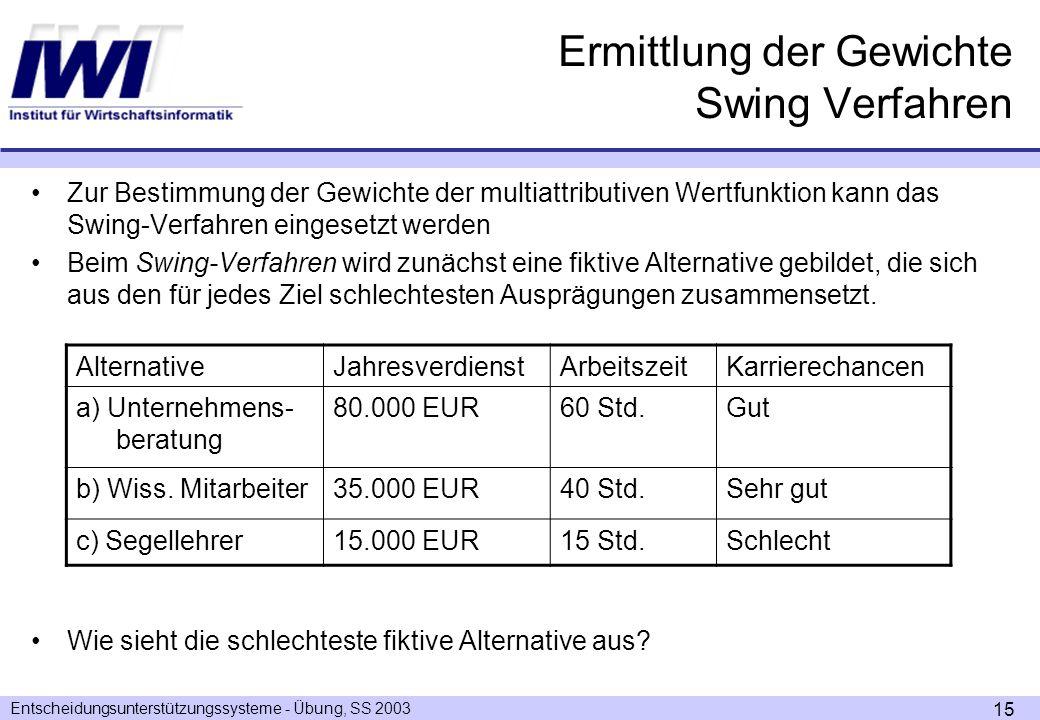 Ermittlung der Gewichte Swing Verfahren