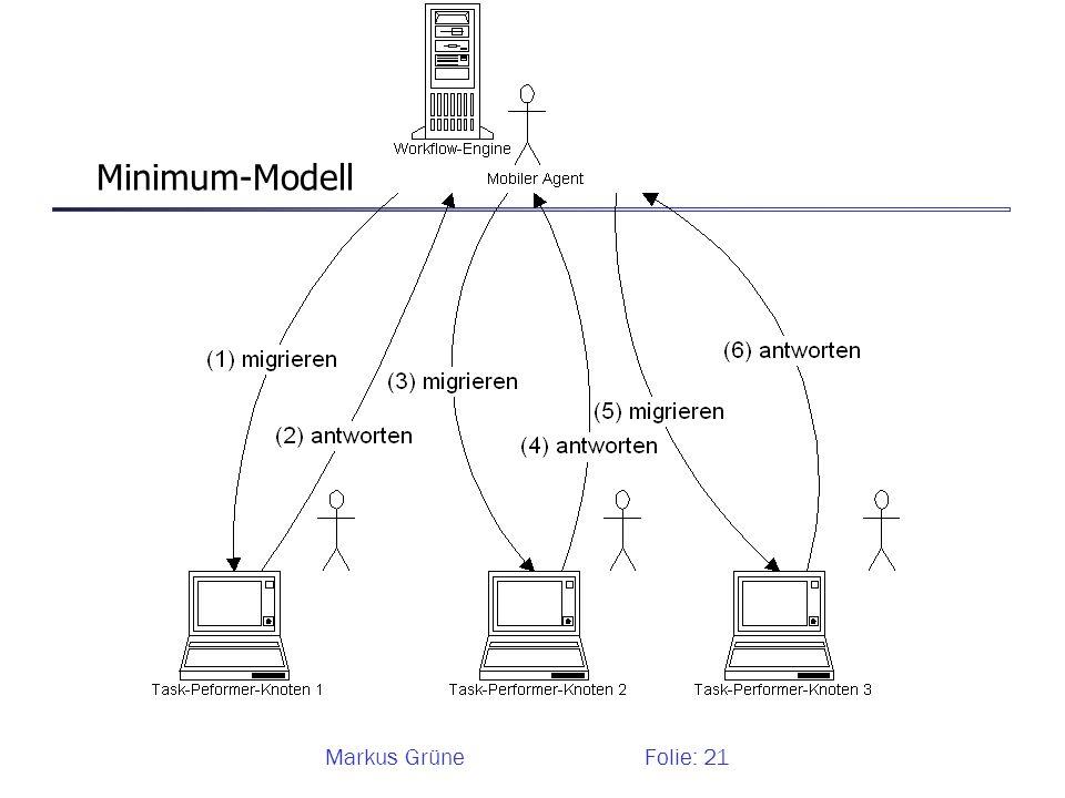Doktoranden-Seminar Simulationen