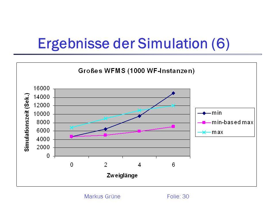 Ergebnisse der Simulation (6)