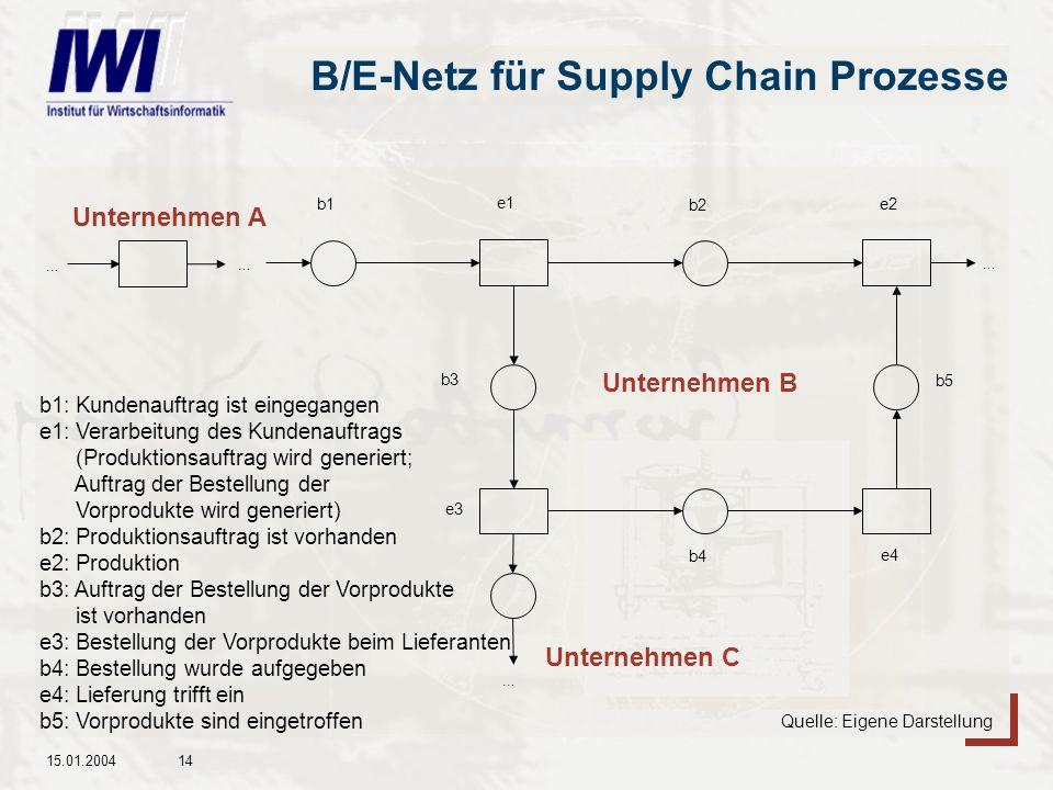 B/E-Netz für Supply Chain Prozesse
