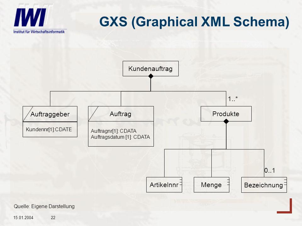 GXS (Graphical XML Schema)