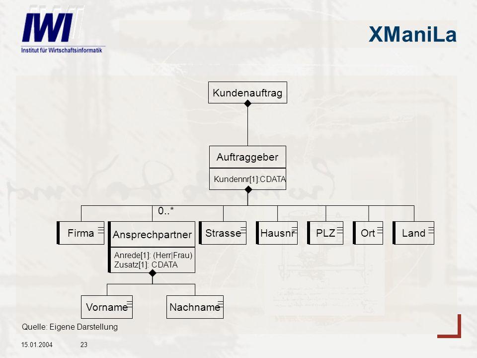 XManiLa Kundenauftrag Auftraggeber Firma Strasse Hausnr PLZ Ort Land