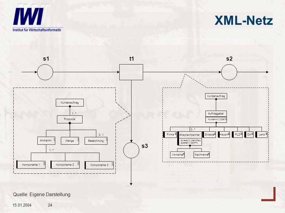 XML-Netz s1 t1 s2 s3 Quelle: Eigene Darstellung 15.01.2004 … … …