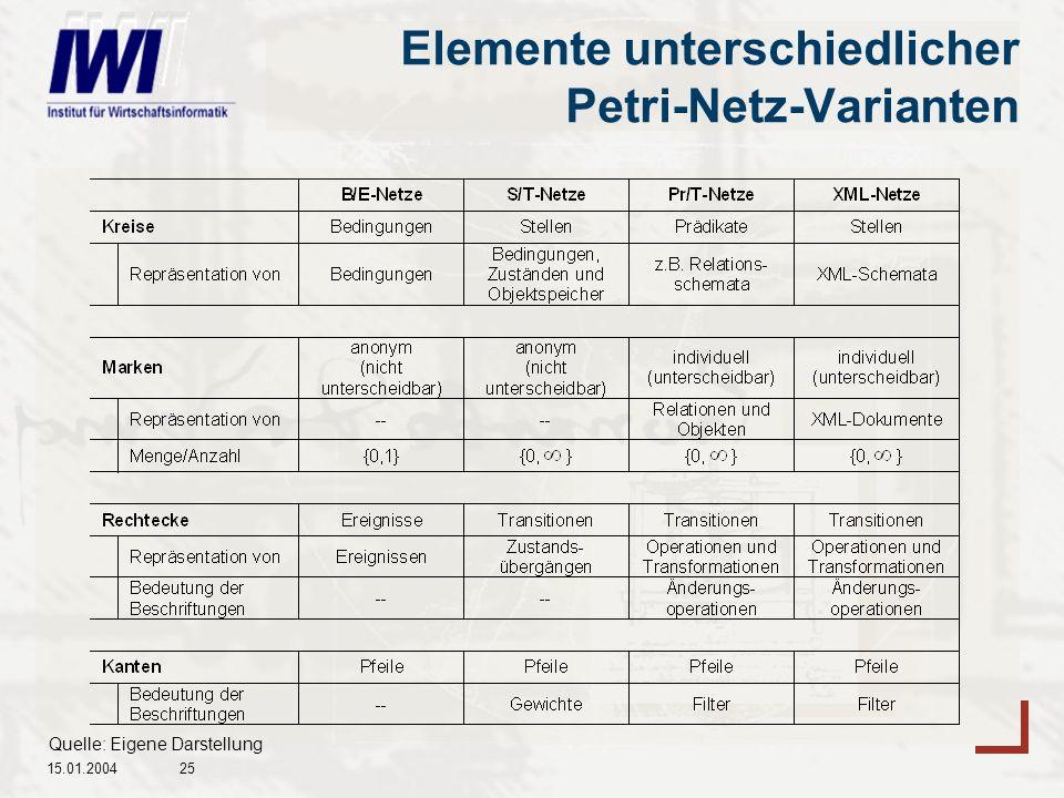 Elemente unterschiedlicher Petri-Netz-Varianten