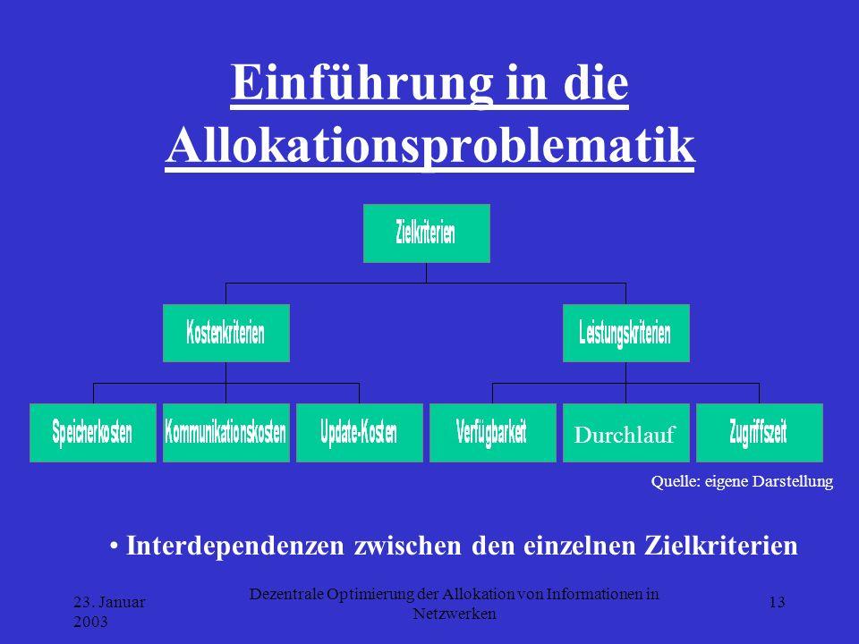 Einführung in die Allokationsproblematik