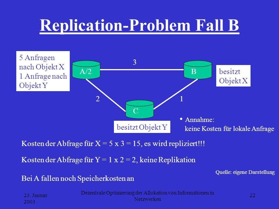 Replication-Problem Fall B