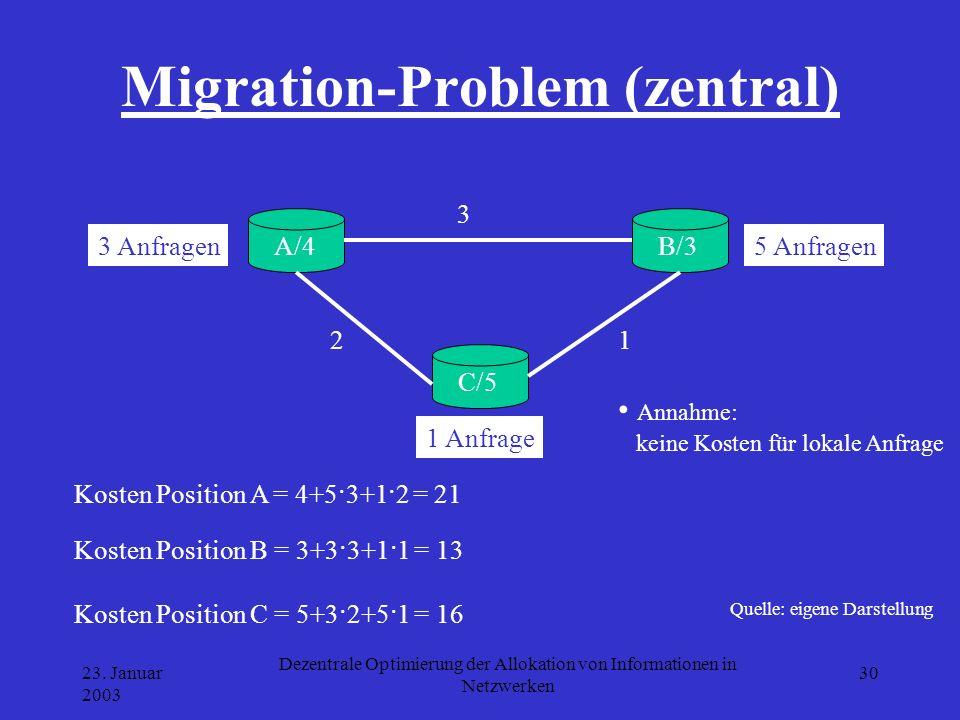 Migration-Problem (zentral)