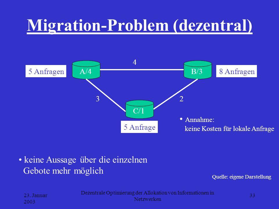 Migration-Problem (dezentral)