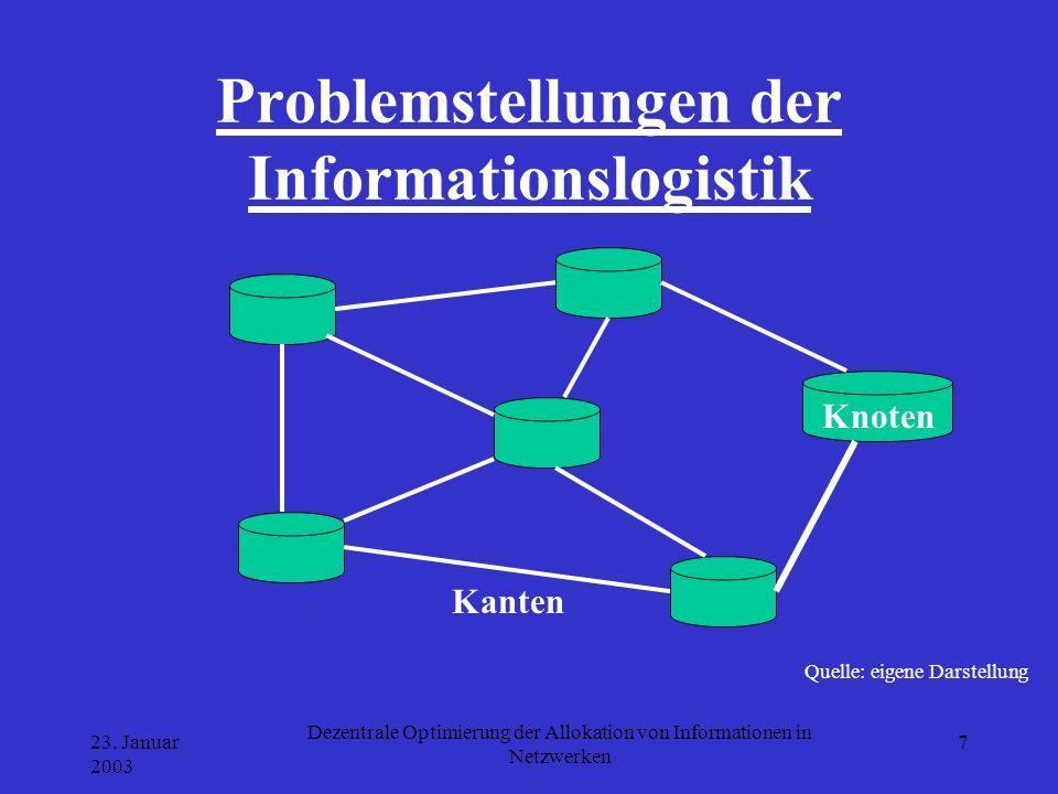 Problemstellungen der Informationslogistik