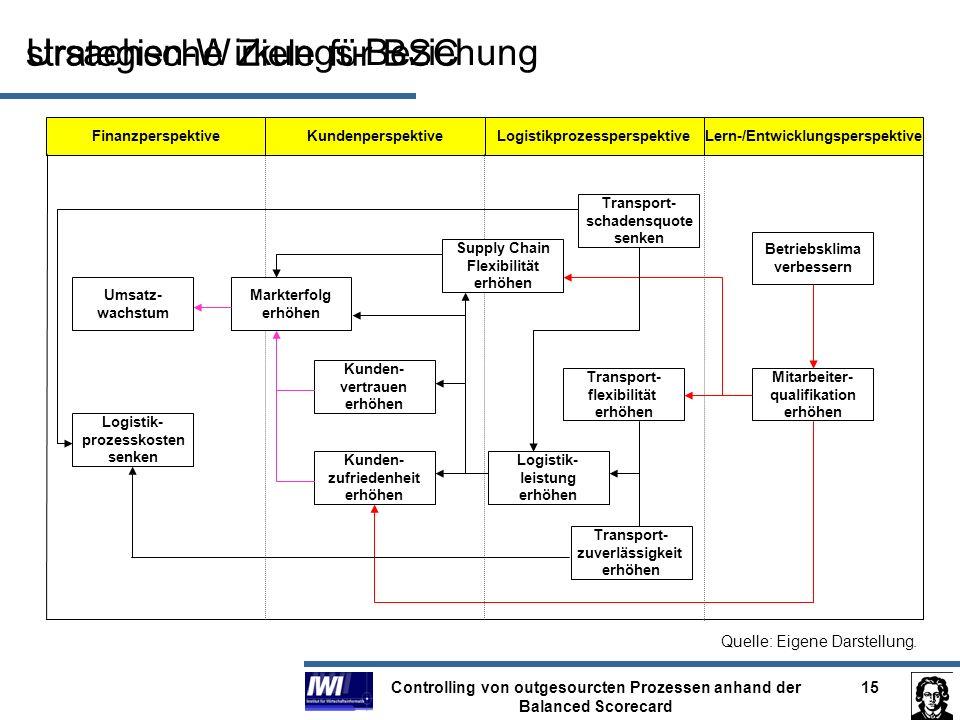 strategische Ziele für BSC