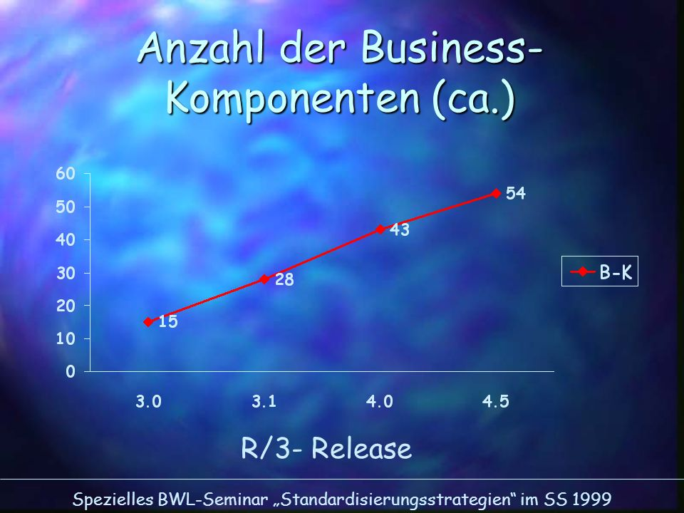 Anzahl der Business-Komponenten (ca.)