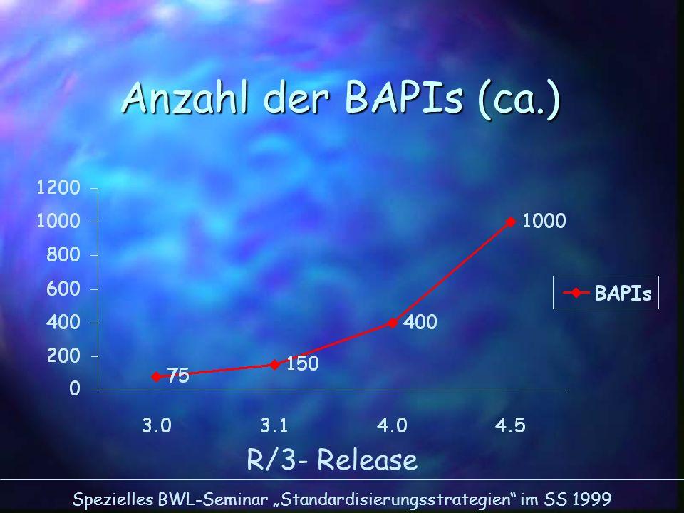 Anzahl der BAPIs (ca.) R/3- Release