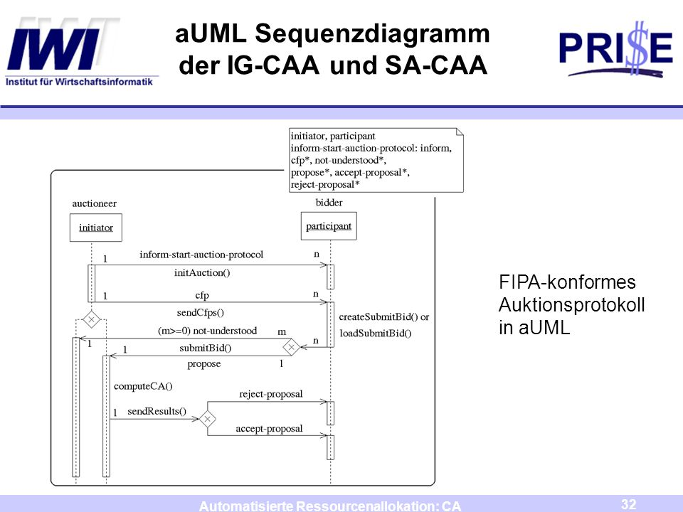 aUML Sequenzdiagramm der IG-CAA und SA-CAA