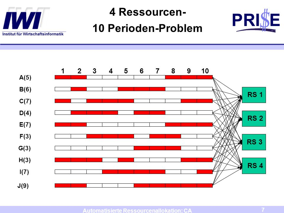 4 Ressourcen- 10 Perioden-Problem