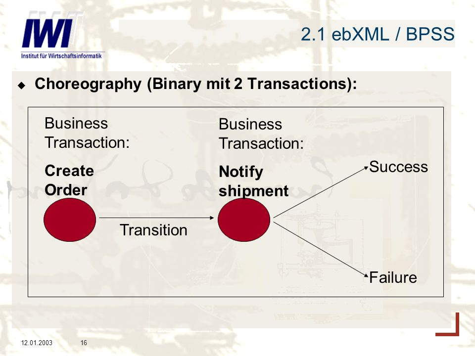 2.1 ebXML / BPSS Choreography (Binary mit 2 Transactions):