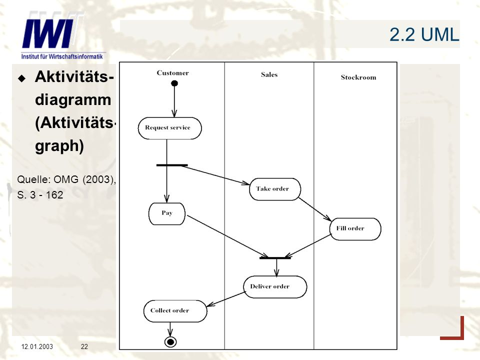 2.2 UML Aktivitäts- diagramm (Aktivitäts- graph) Quelle: OMG (2003),