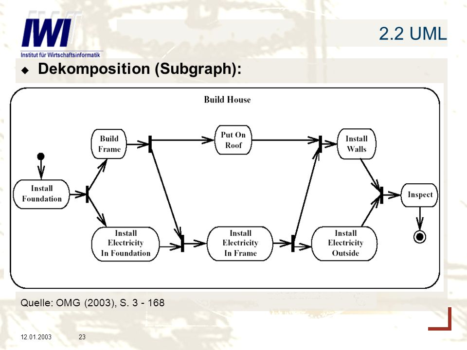 2.2 UML Dekomposition (Subgraph): Quelle: OMG (2003), S. 3 - 168
